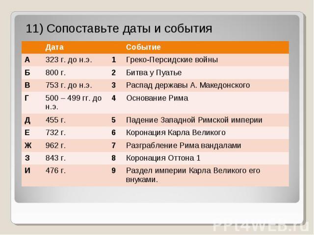 11) Сопоставьте даты и события