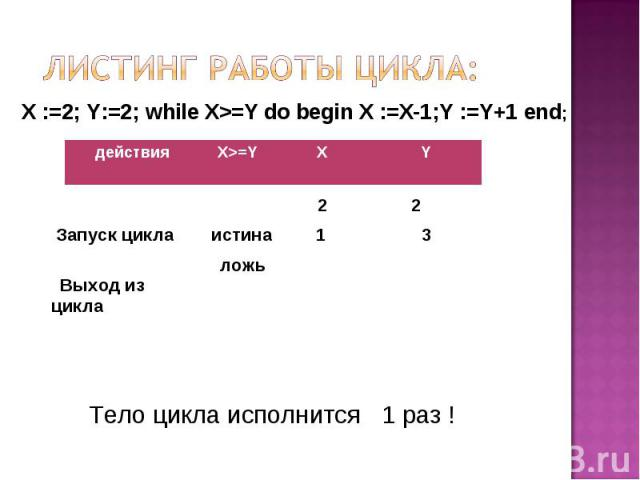 Листинг работы цикла: X :=2; Y:=2; while X>=Y do begin X :=X-1;Y :=Y+1 end; Тело цикла исполнится 1 раз !