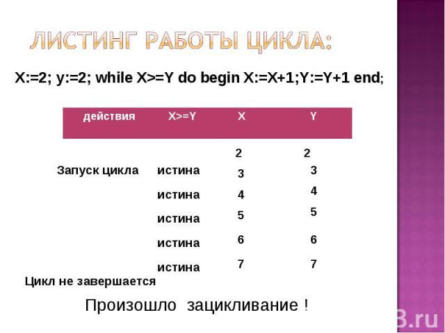 Листинг работы цикла: X:=2; y:=2; while X>=Y do begin X:=X+1;Y:=Y+1 end; Произошло зацикливание !