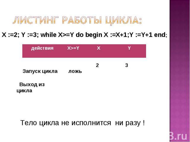 Листинг работы цикла: X :=2; Y :=3; while X>=Y do begin X :=X+1;Y :=Y+1 end; Тело цикла не исполнится ни разу !