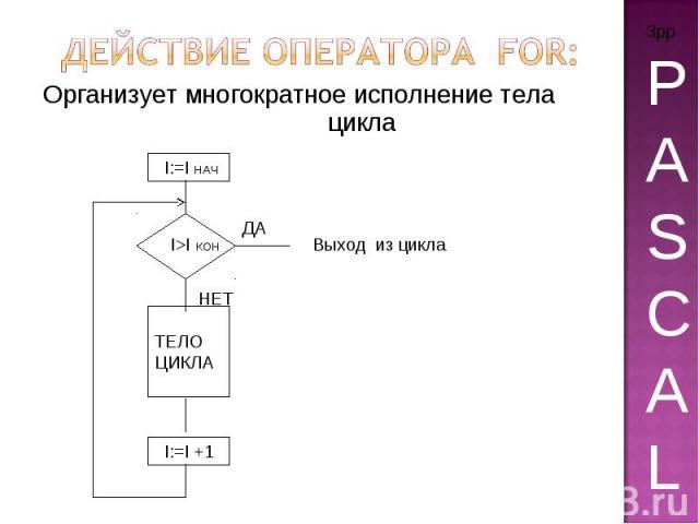 Действие оператора for: Организует многократное исполнение тела цикла