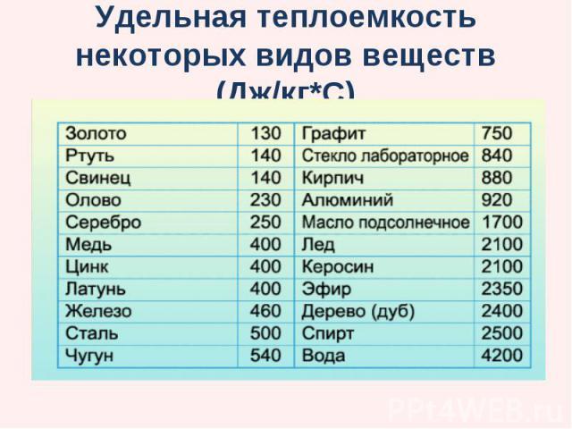 Удельная теплоемкость некоторых видов веществ (Дж/кг*С)