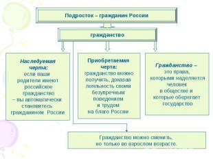 Подросток – гражданин России Наследуемая черта: если ваши родители имеют российс