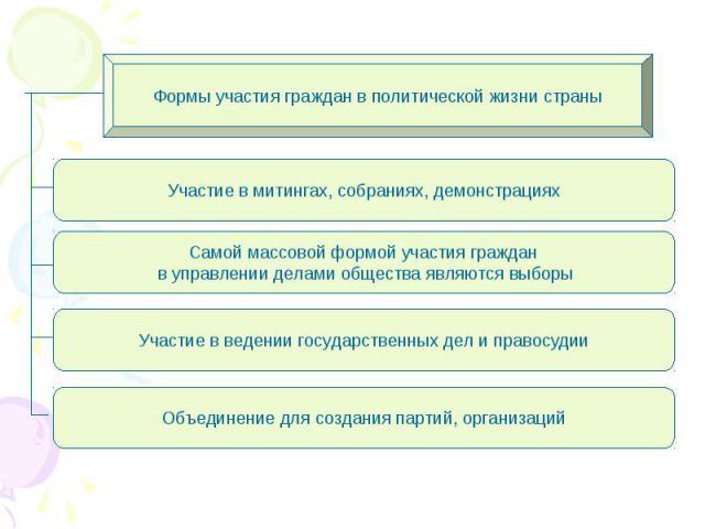 Формы участия граждан в политической жизни страны