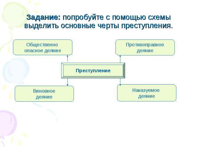 Задание: попробуйте с помощью схемы выделить основные черты преступления.