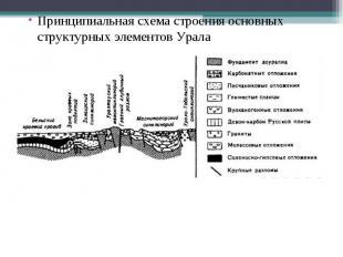 Принципиальная схема строения основных структурных элементов Урала Принципиальна