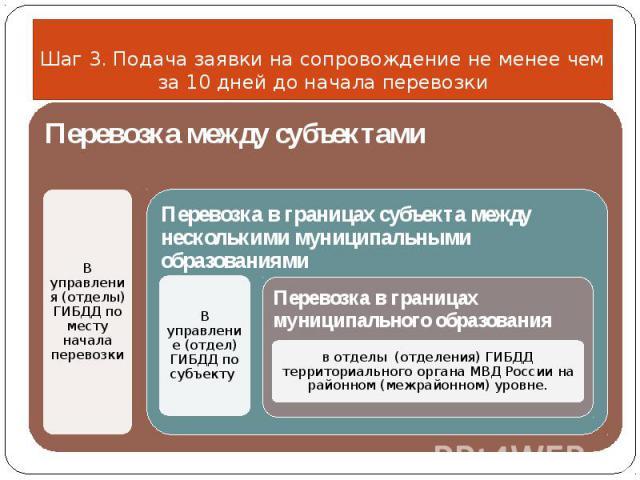Шаг 3. Подача заявки на сопровождение не менее чем за 10 дней до начала перевозки
