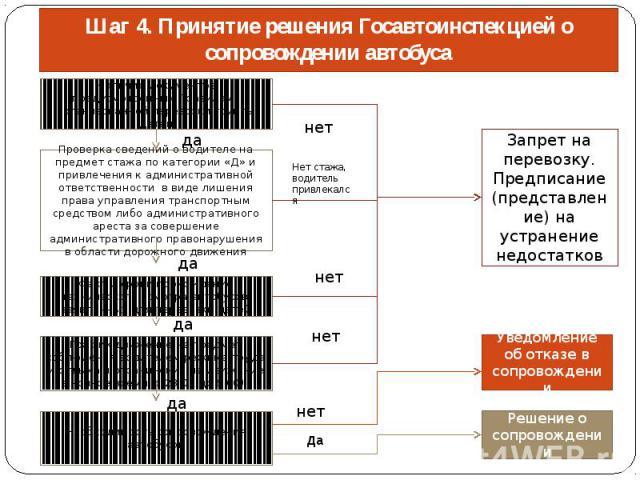 Шаг 4. Принятие решения Госавтоинспекцией о сопровождении автобуса