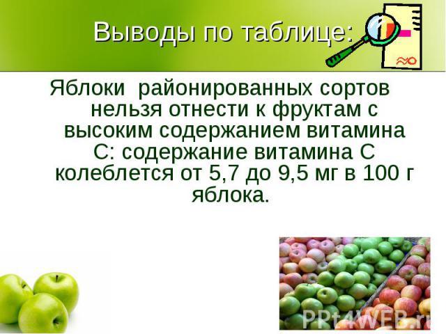 Выводы по таблице:Яблоки районированных сортов нельзя отнести к фруктам с высоким содержанием витамина С: содержание витамина С колеблется от 5,7 до 9,5 мг в 100 г яблока.
