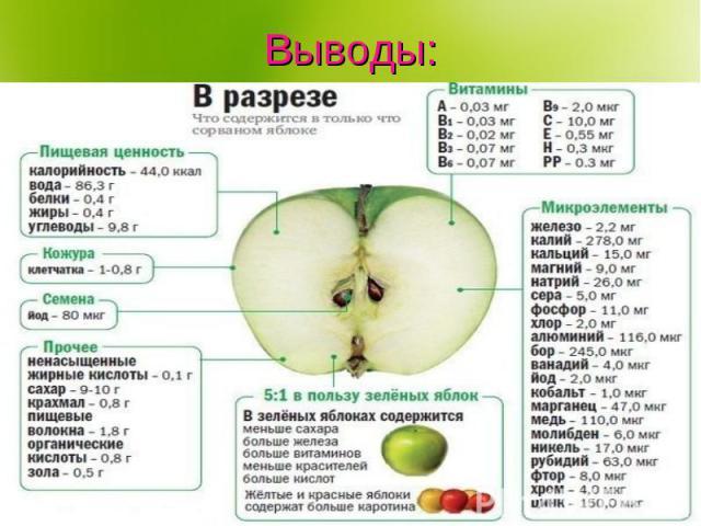 Яблоководство не выполняло своего прямого и главного назначения, поскольку вносит лишь ничтожный вклад в обеспечение населения витаминами в критический зимний и ранневесенний период.На содержание витамина С имеет значение сорт яблока, а также вода, …