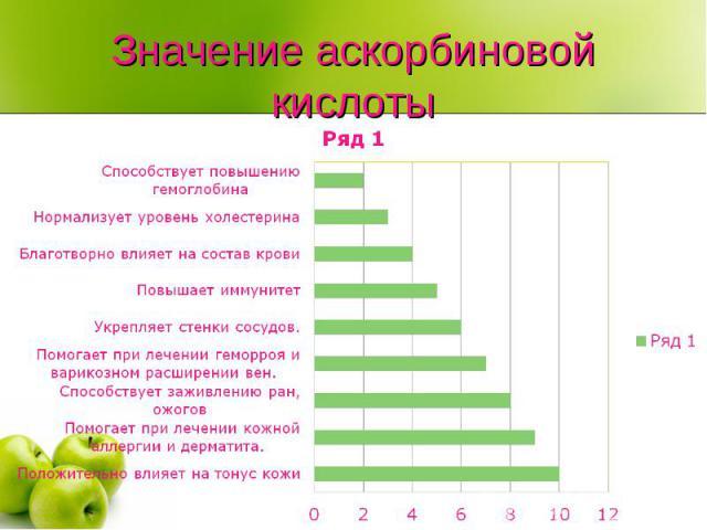 Значение аскорбиновой кислоты