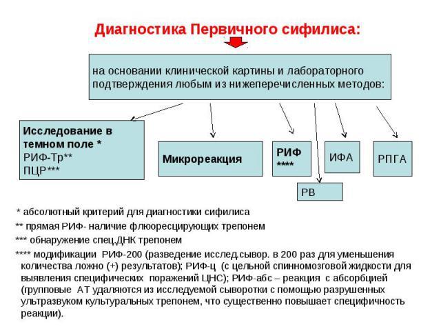 * абсолютный критерий для диагностики сифилиса ** прямая РИФ- наличие флюоресцирующих трепонем *** обнаружение спец.ДНК трепонем **** модификации РИФ-200 (разведение исслед.сывор. в 200 раз для уменьшения количества ложно (+) результатов); РИФ-ц (с …