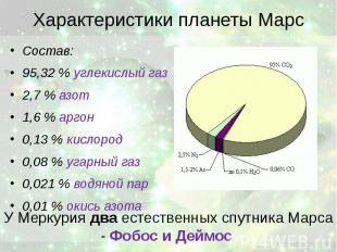Характеристики планеты Марс Состав: 95,32 % углекислый газ 2,7 % азот 1,6 % арго