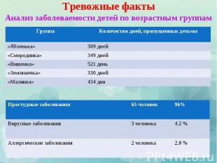 Тревожные факты Анализ заболеваемости детей по возрастным группам