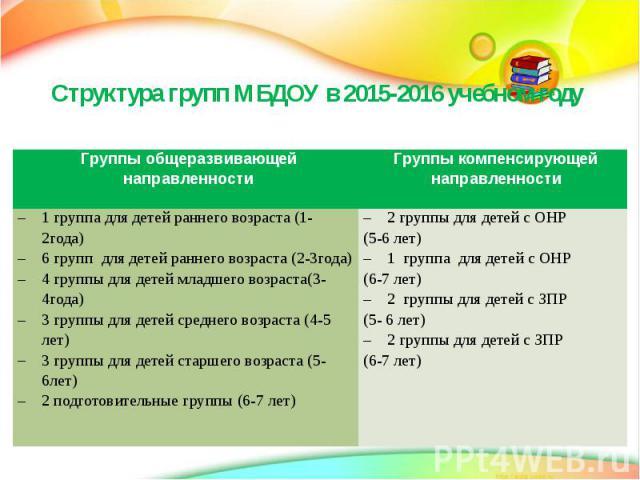 Структура групп МБДОУ в 2015-2016 учебном году