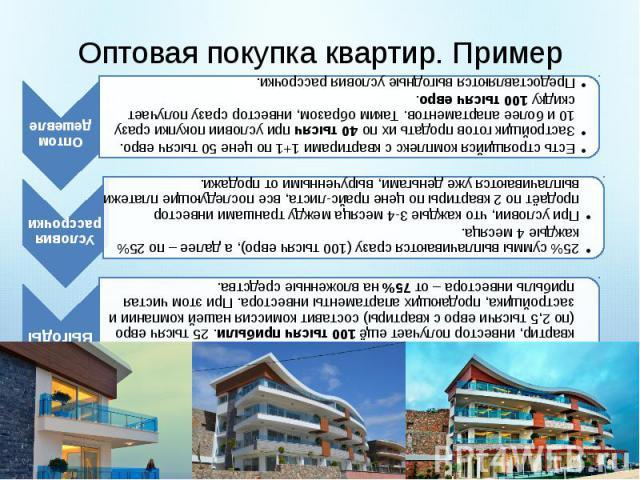 Оптовая покупка квартир. Пример Есть строящийся комплекс с квартирами 1+1 по цене 50 тысяч евро.Застройщик готов продать их по 40 тысяч при условии покупки сразу 10 и более апартаментов. Таким образом, инвестор сразу получает скидку 100 тысяч евро.П…