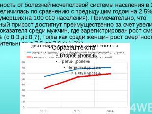 Смертность от болезней мочеполовой системы населения в 2014 году увеличилась по