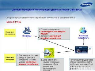 Детали Процесса Регистрации Данных Через Сайт MCS