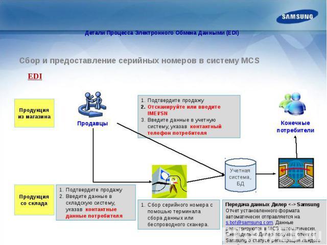 Детали Процесса Электронного Обмена Данными (EDI)
