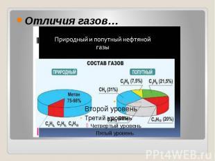 Отличия газов… Отличия газов…