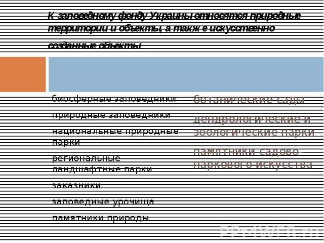 К заповедному фонду Украины относятся природные территории и объекты, а также искусственно созданные объекты биосферные заповедники природные заповедники национальные природные парки региональные ландшафтные парки заказники заповедные урочища памятн…