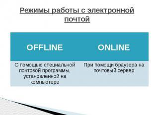 Режимы работы с электронной почтой