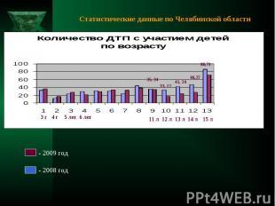 Статистические данные по Челябинской области - 2009 год - 2008 год 3 г4 г5 лет6