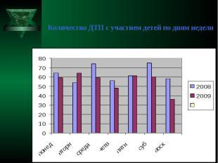 Количество ДТП с участием детей по дням недели