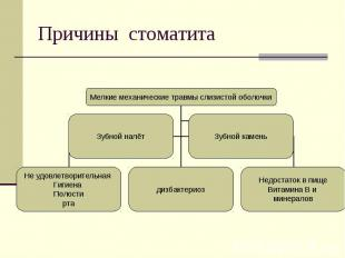 Причины стоматита