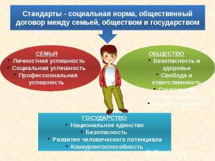 Стандарты - социальная норма, общественный договор между семьей, обществом и гос