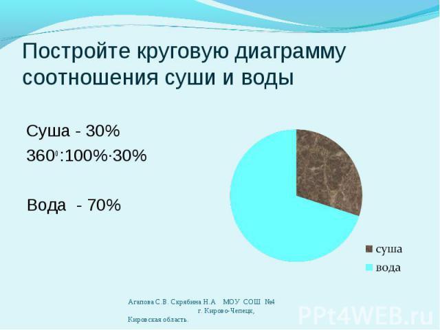 Суша - 30% 360о :100%∙30% Вода - 70%