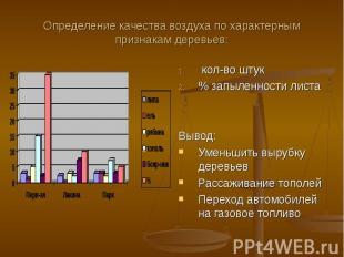 Определение качества воздуха по характерным признакам деревьев: кол-во штук % за