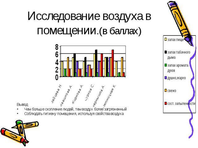 Исследование воздуха в помещении.(в баллах) Вывод Чем больше скопление людей, тем воздух более загрязненный Соблюдать гигиену помещения, используя свойства воздуха