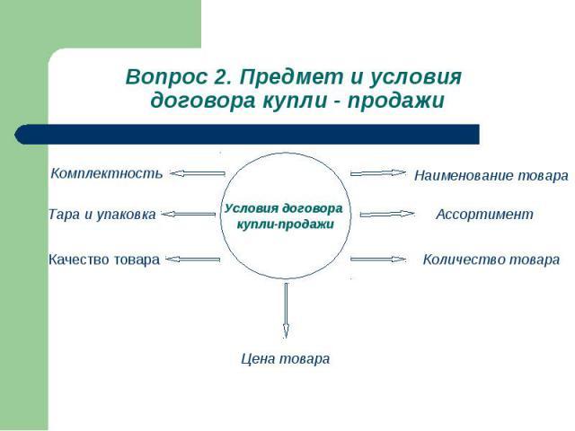 Вопрос 2. Предмет и условия договора купли - продажи