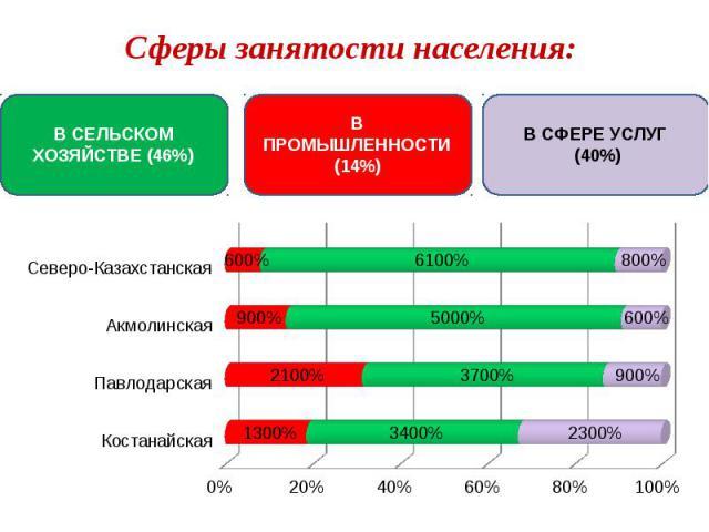 Сферы занятости населения: