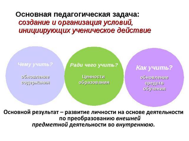 Основная педагогическая задача: Основная педагогическая задача: создание и организация условий, инициирующих ученическое действие