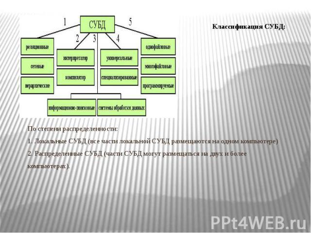 По модели данных: 1.Иерархические 2.Сетевые 3.Реляционные 4.Объектно-ориентированные 5.Объектно-реляционные По степени распределенности: 1. Локальные СУБД (все части локальной СУБД размещаются на одном компьютере) 2. Распределенные СУБД (части СУБД …