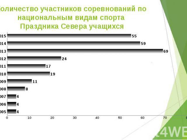 Количество участников соревнований по национальным видам спорта Праздника Севера учащихся