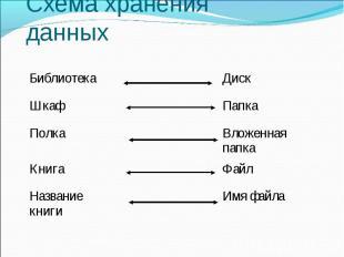 Схема хранения данных