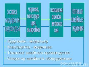 Художник – модельерКонструктор - модельерТехнолог швейного производстваОператор