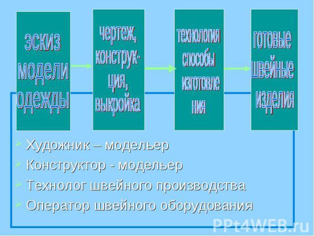 Художник – модельерКонструктор - модельерТехнолог швейного производстваОператор швейного оборудования
