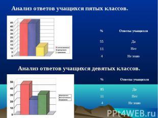 Анализ ответов учащихся пятых классов.Анализ ответов учащихся девятых классов.