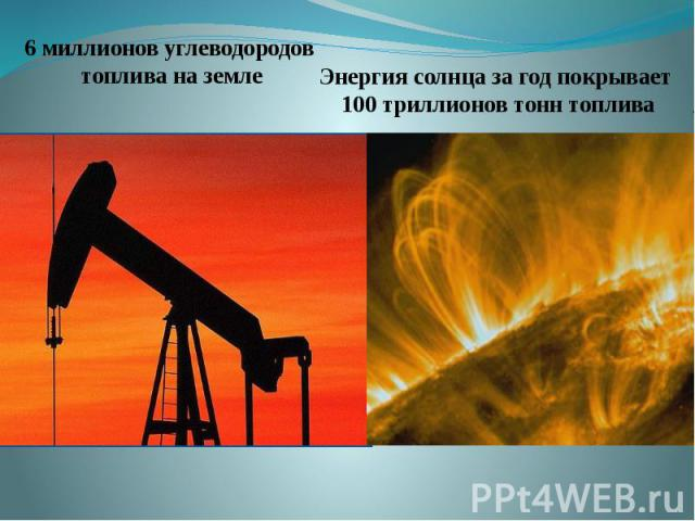6 миллионов углеводородов топлива на землеЭнергия солнца за год покрывает 100 триллионов тонн топлива