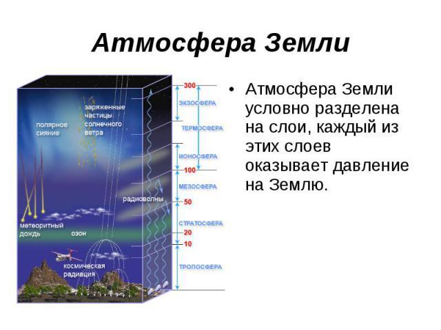 Атмосфера Земли Атмосфера Земли условно разделена на слои, каждый из этих слоев оказывает давление на Землю.