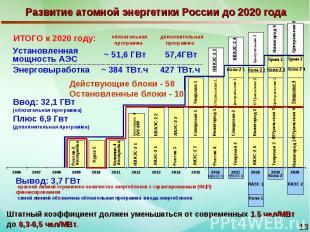 Развитие атомной энергетики России до 2020 года Штатный коэффициент должен умень