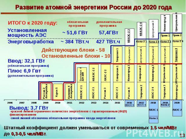 Развитие атомной энергетики России до 2020 года Штатный коэффициент должен уменьшаться от современных 1,5 чел/МВт до 0,3-0,5 чел/МВт.