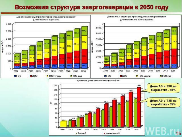 Возможная структура энергогенерации к 2050 году