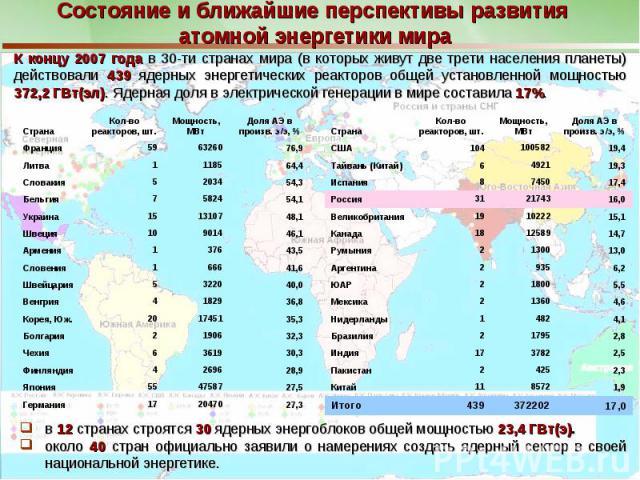 Состояние и ближайшие перспективы развития атомной энергетики мира в 12 странах строятся 30 ядерных энергоблоков общей мощностью 23,4 ГВт(э).около 40 стран официально заявили о намерениях создать ядерный сектор в своей национальной энергетике.