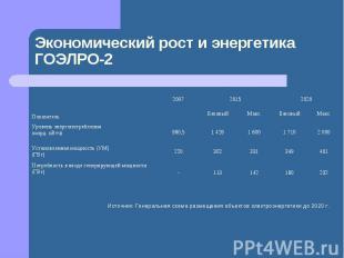 Экономический рост и энергетика ГОЭЛРО-2 Источник: Генеральная схема размещения