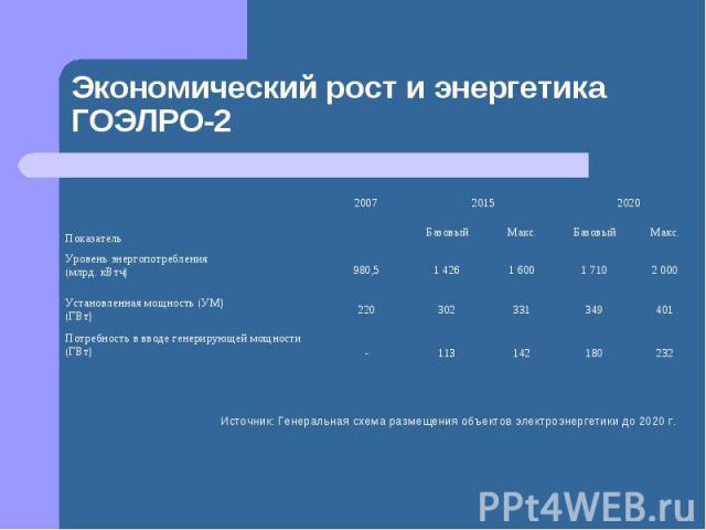 Экономический рост и энергетика ГОЭЛРО-2 Источник: Генеральная схема размещения объектов электроэнергетики до 2020 г.